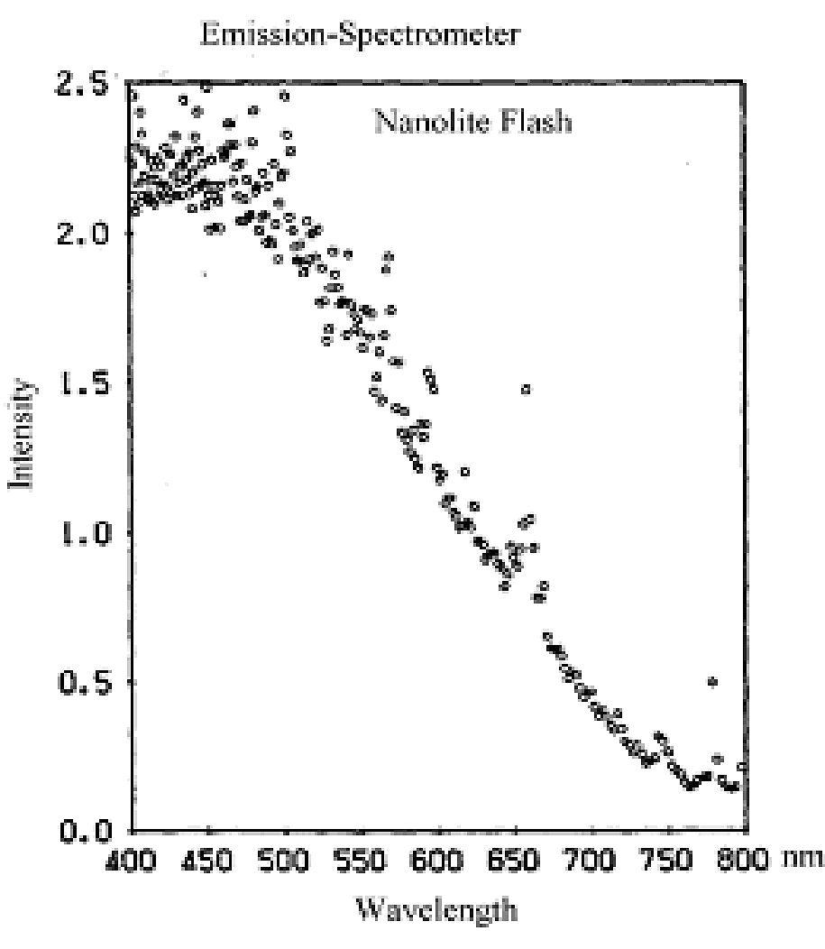 Produktseite Nanolite Lampe High Speed Photo Systeme